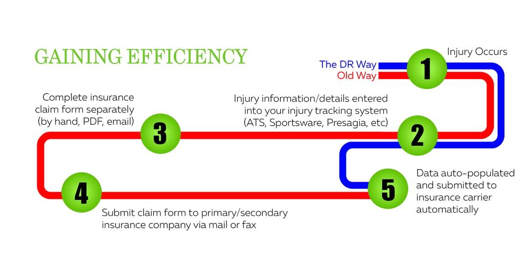 Gaining Efficiency