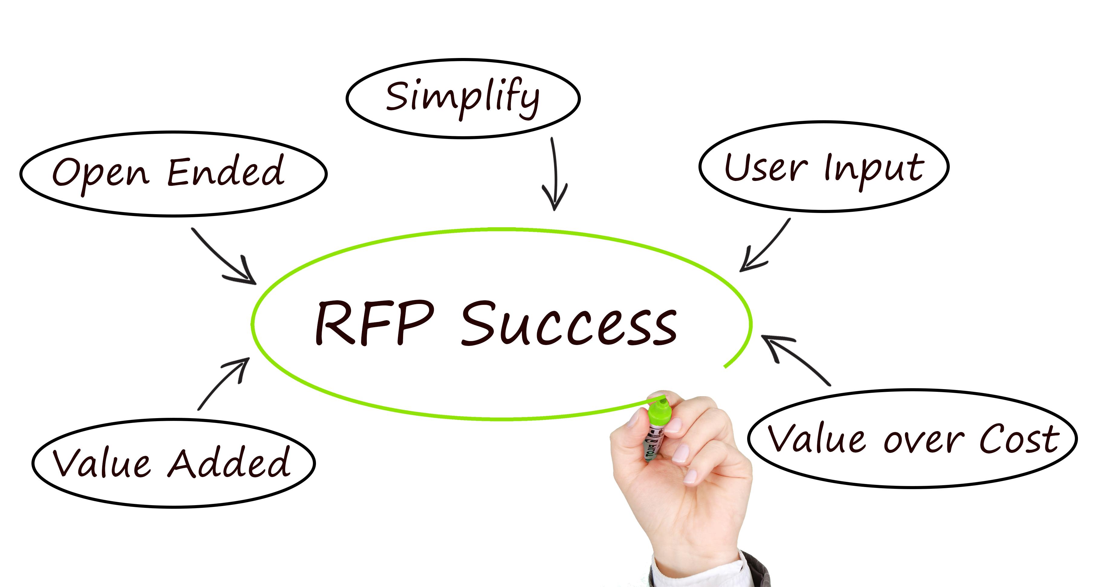 RFP Success Graphic